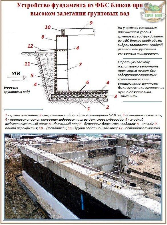 Блочный фундамент на участке с высоким УГВ