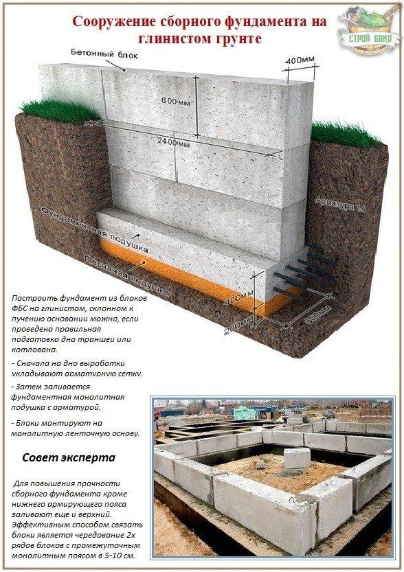 Строительство фундамента из блоков фбс на глинистом грунте
