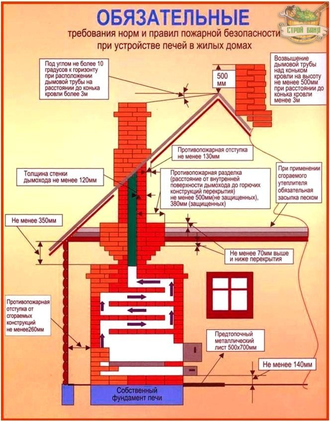 Правила монтажа дымохода