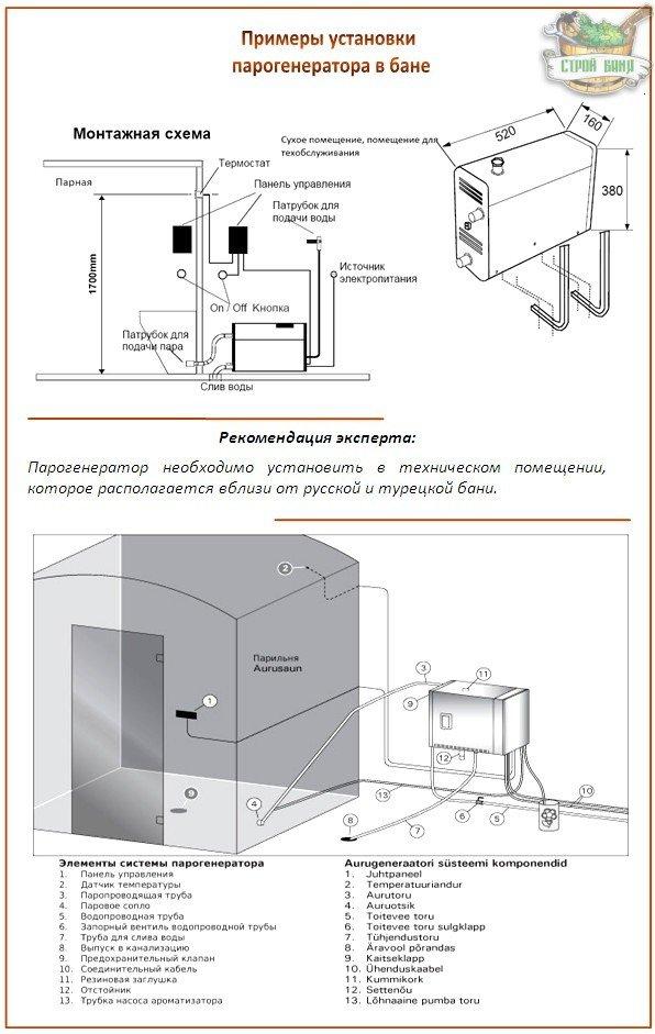 Установка парогенератора в баню