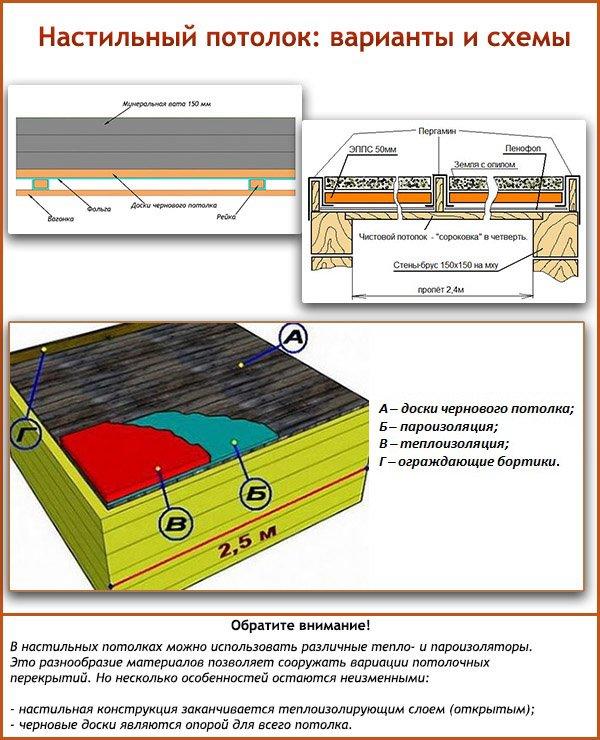 Настильный потолок: варианты и схемы