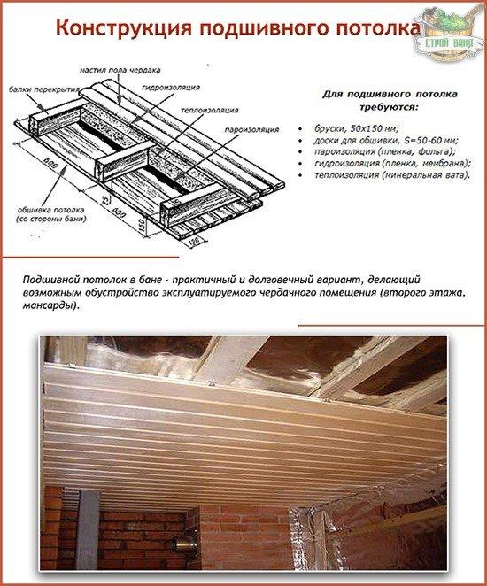 Подшивной потолок в бане: конструкция