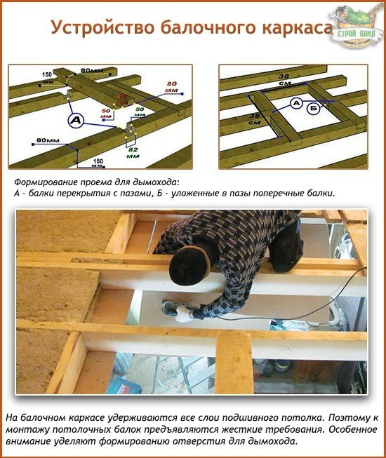 Устройство балочного каркаса подшивного потолка