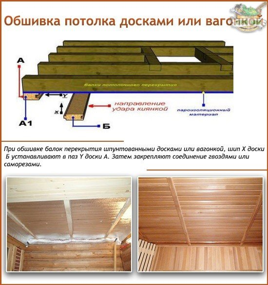 Обшивка подшивного потолка досками или вагонкой