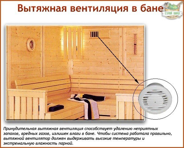 Вытяжная вентиляция в бане