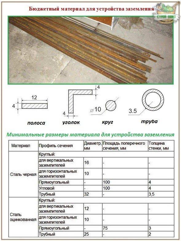 Как расчитать расход материала для заземления