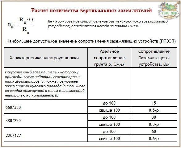 Расчет параметров электродов для устройства заземления