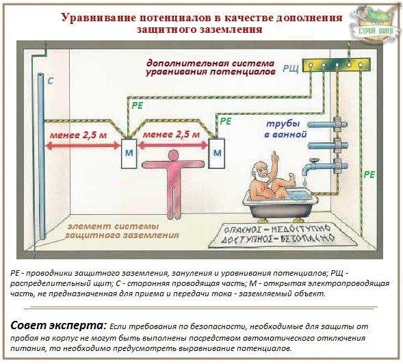 Выравнивание потенциалов в частном доме  схема