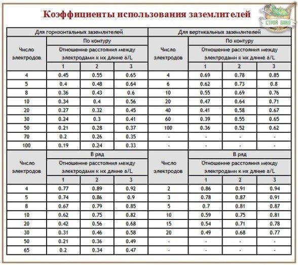 Таблица нормативных значений для расчета заземления