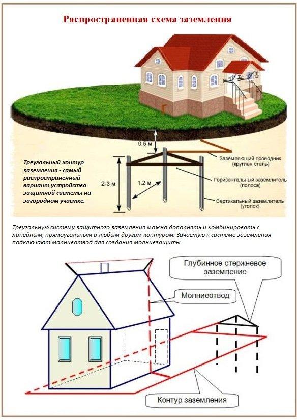 Схема заземление частного дома своими руками