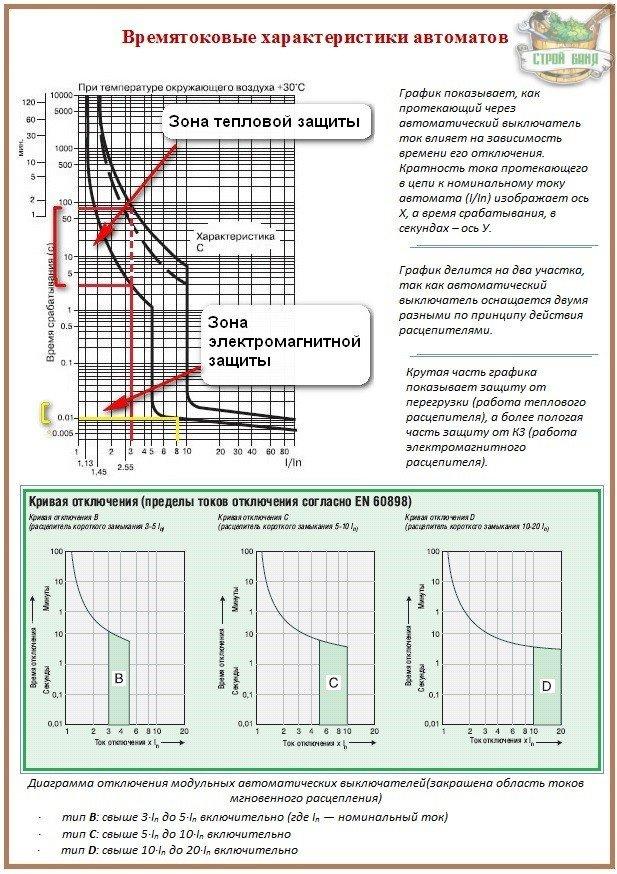 Маркировка автоматических выключателей: время-токовые характеристики