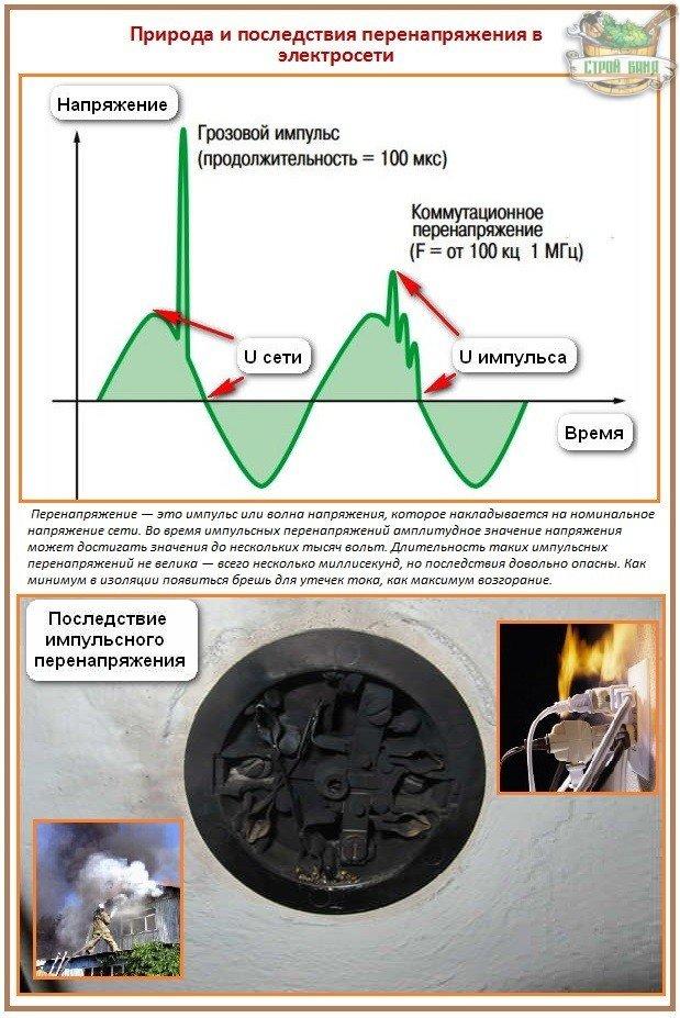 Скачки напряжения в электросети - происхождение и последствия