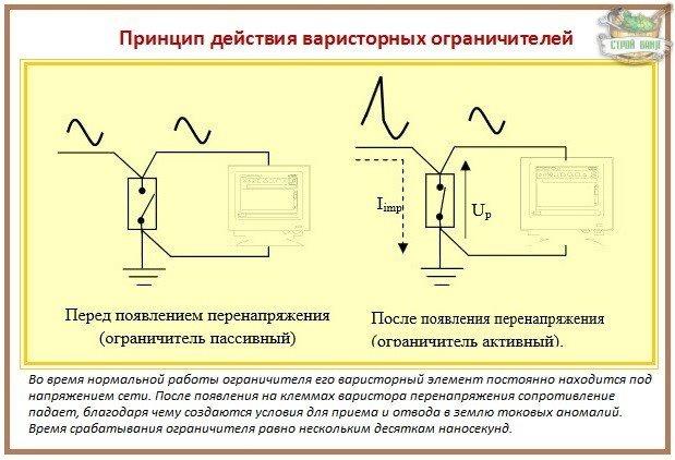 Защита от скачков напряжения: работа устройства