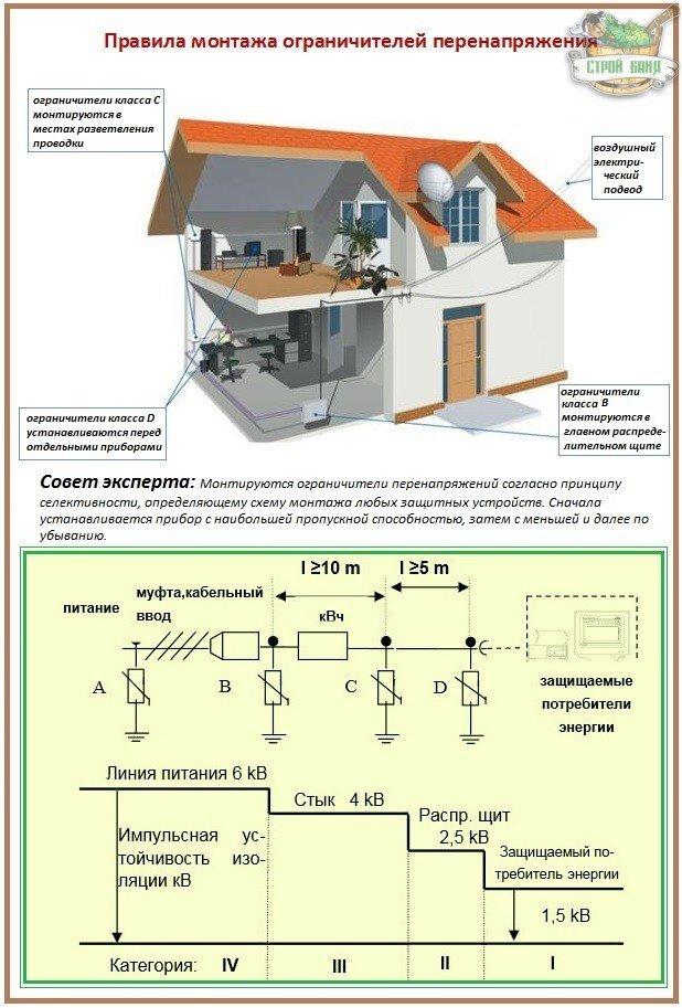 Принцип устройства защиты от грозовых и сетевых перенапряжений