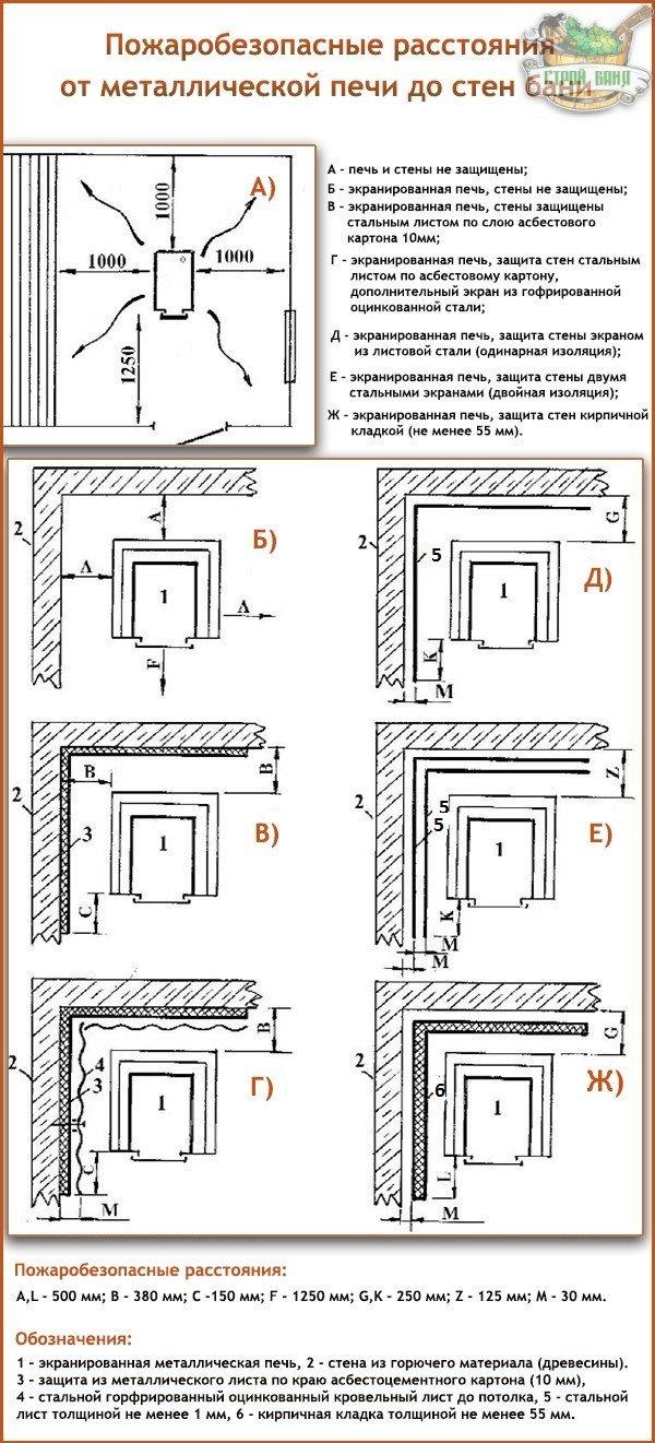 Защита стен бани от жара печи: устройство защитных обшивок и экранов