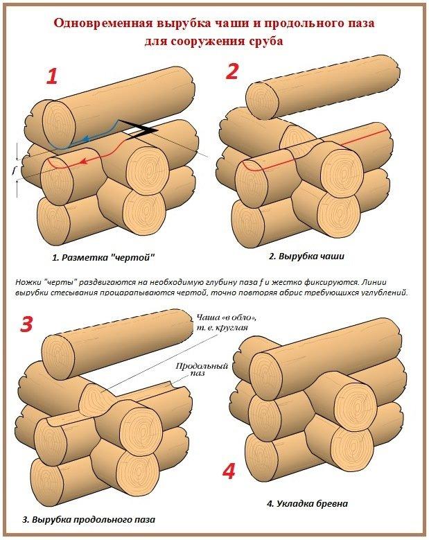 Обработка бревна и параллельная рубка сруба