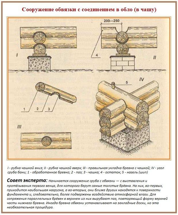 Схема устройства закладного венца с рубкой в чашу