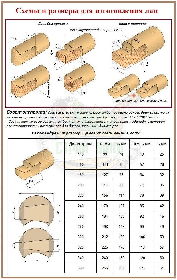 Правила и размеры для рубки в лапу бревен