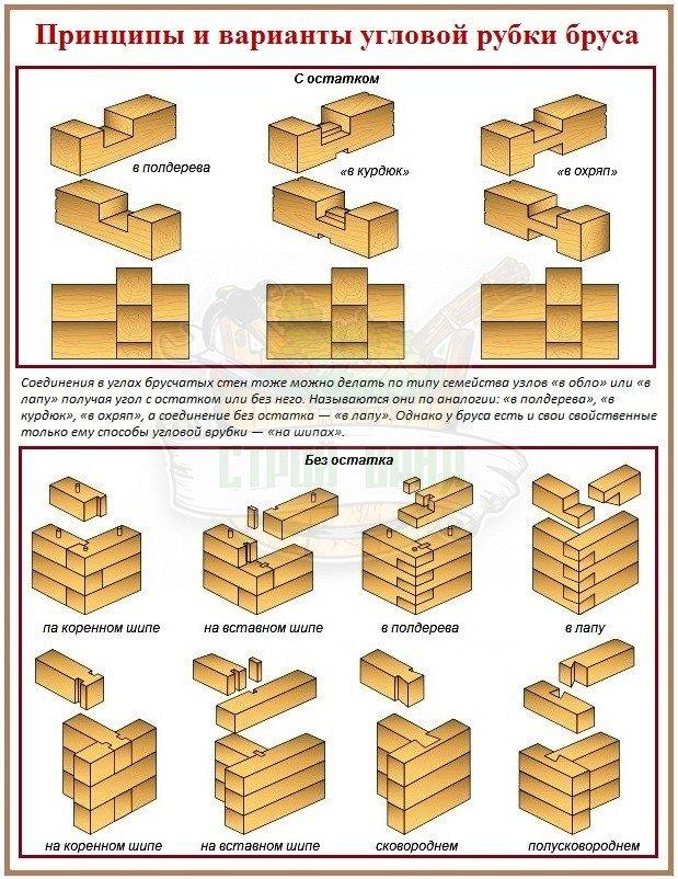Способы угловой рубки брусьев