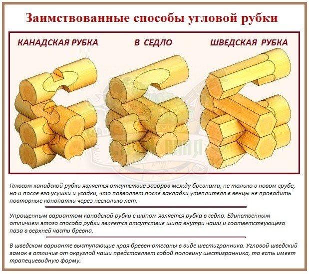 Зарубежные способы рубки углов