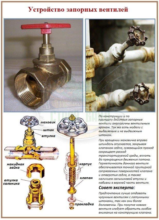 Устройство запорной арматуры вентильного типа