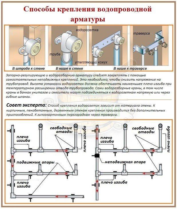 Крепление водопроводной арматуры