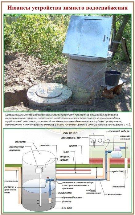 Как правильно сделать зимний водопровод
