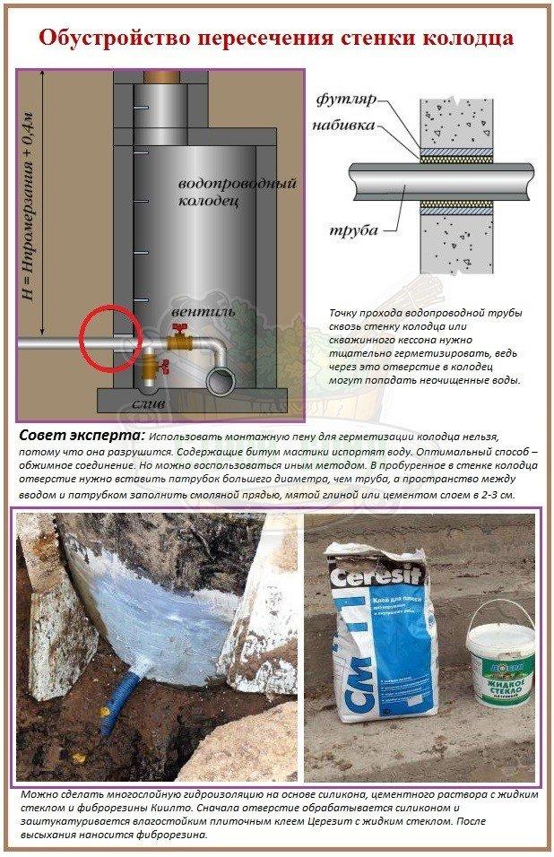 Важные нюансы сооружения автономной системы водоснабжения