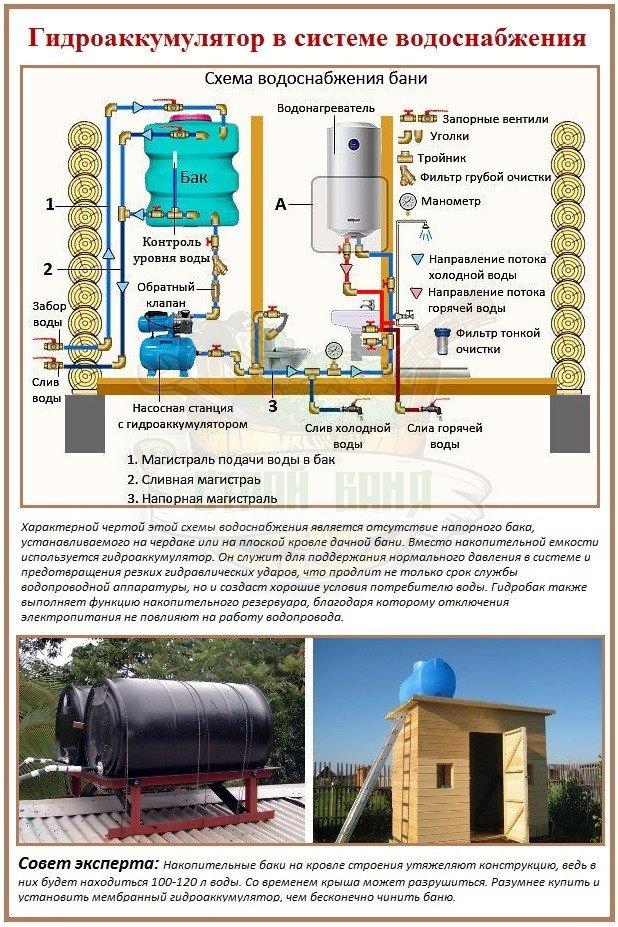 Схема летнего водоснабжения дачной бани