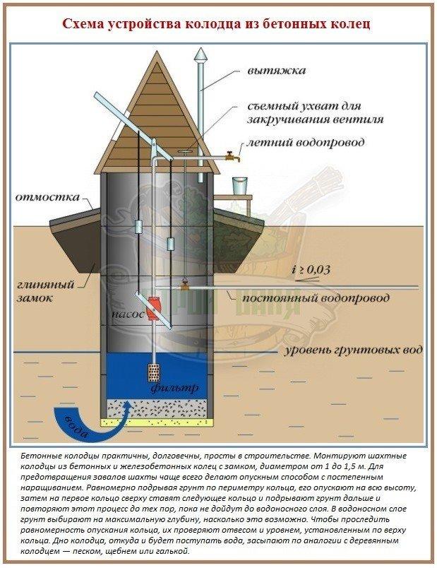 Схема устройства колодца из бетонных колец для бани