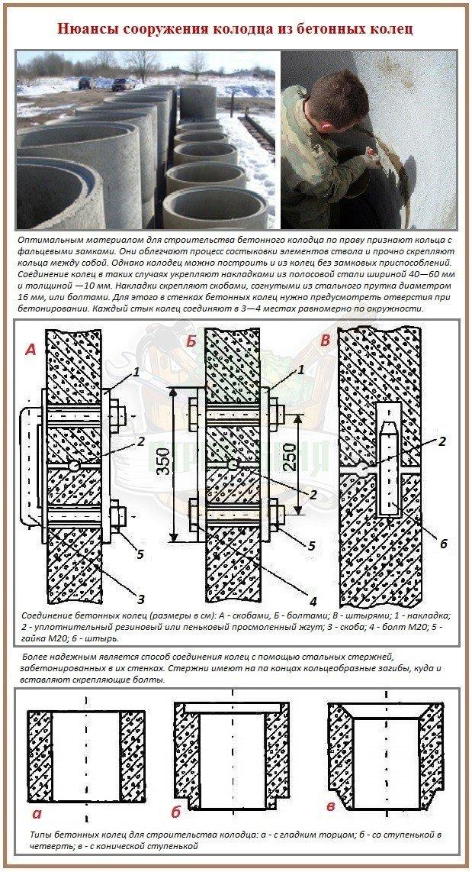 Варианты соединения бетонных колец для строительства колодца