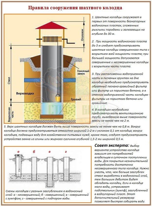Как построить колодец для водоснабжения бани