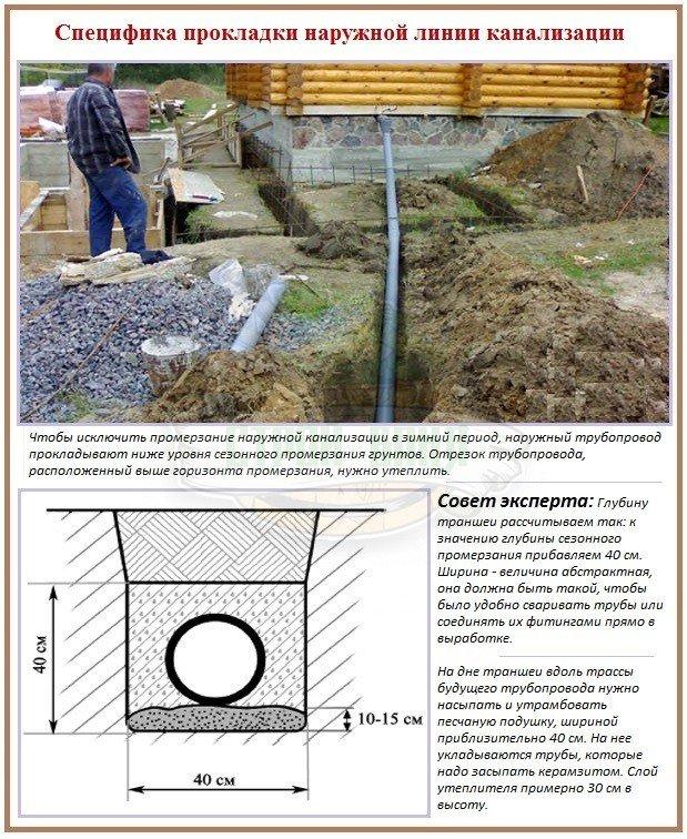 Как нужно правильно строить туалет для бани с канализацией
