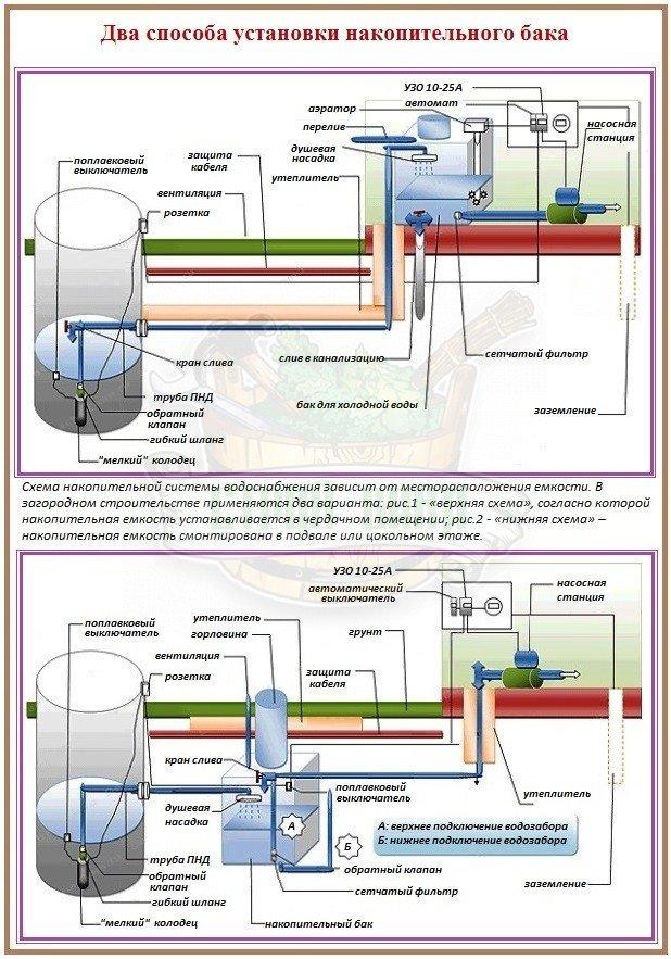 Как установить накопительный бак для холодной воды