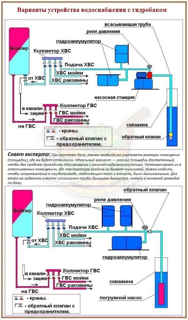 Система водоснабжения с гидроаккумулятором