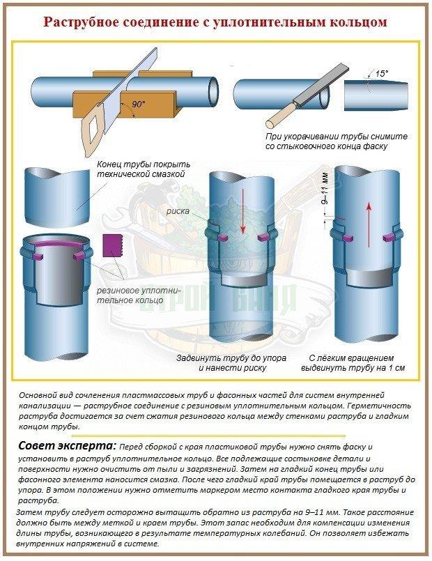 Соединение полимерных труб с уплотнительным кольцом