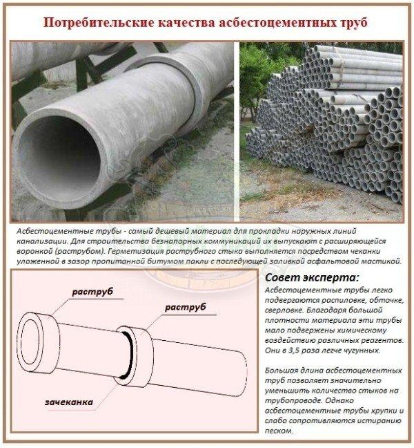 Асбестовая труба для водопровода