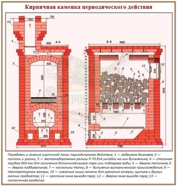 Кирпичный портал для банной печи схема