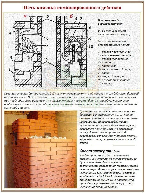 Строение и особенности печи каменки комбинированного действия