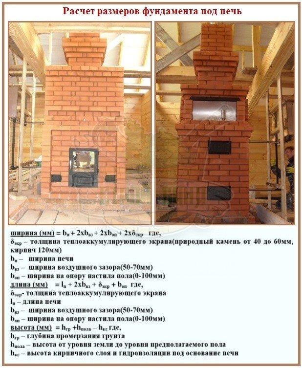 Правила расчета габаритов фундамента для дровяных печей Изистим