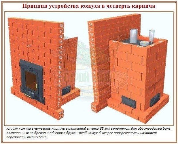 Как сделать кирпичный экран в четверть кирпича для печи в русскую баню