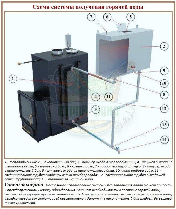 Принцип устройства системы нагрева воды в бане