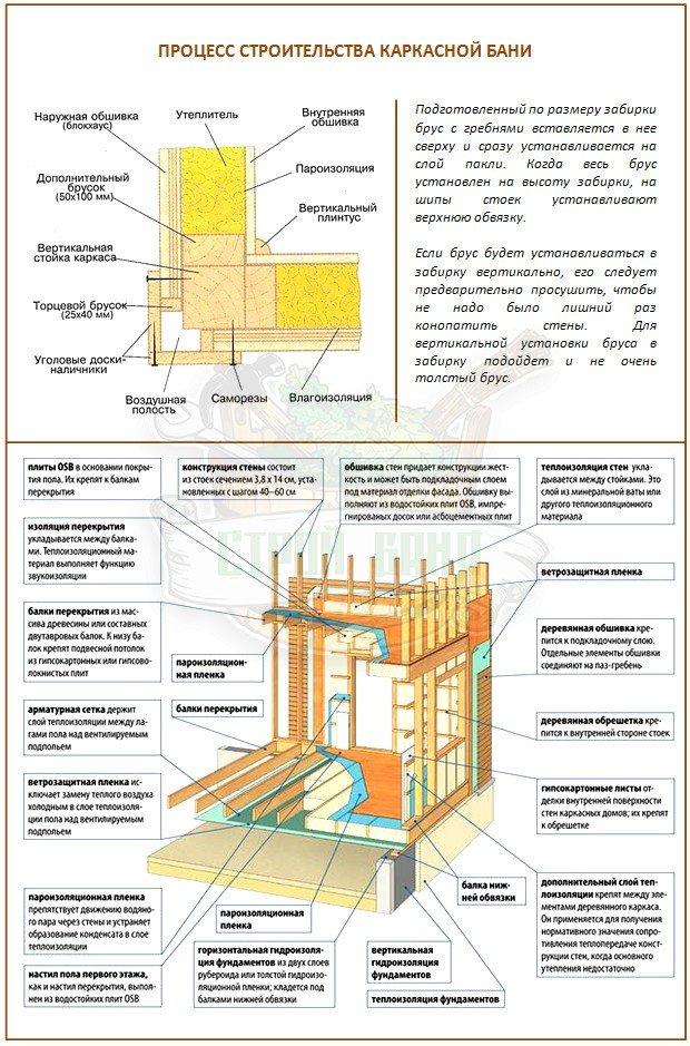 Строительство каркасной бани своими руками