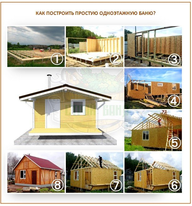 Как построить одноэтажную каркасную баню?