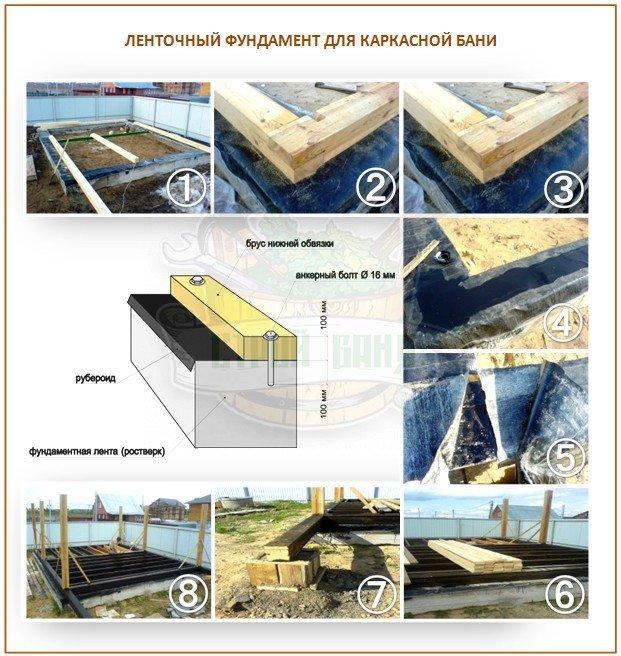 Ленточный фундамент для каркасной бани