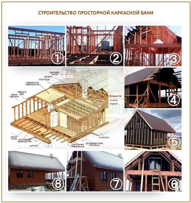 Строительство каркасной бани-дома