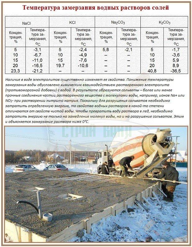 Недорогая заливка бетона при отрицательных температурах без прогрева