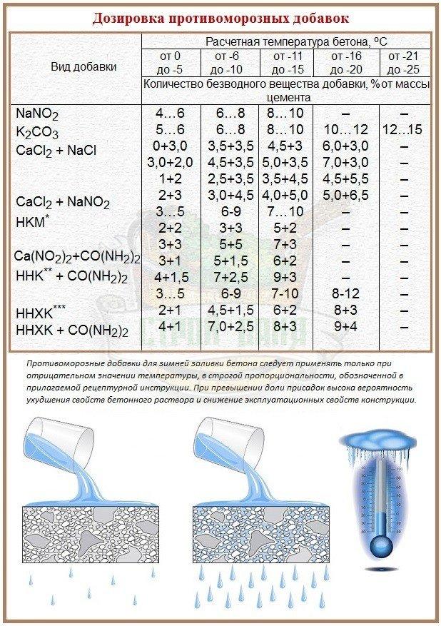 Сколько добавки нужно для заливки бетона при отрицательных температурах