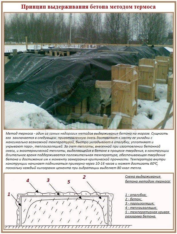 Как без прогрева залить и выдержать бетонный фундамент зимой