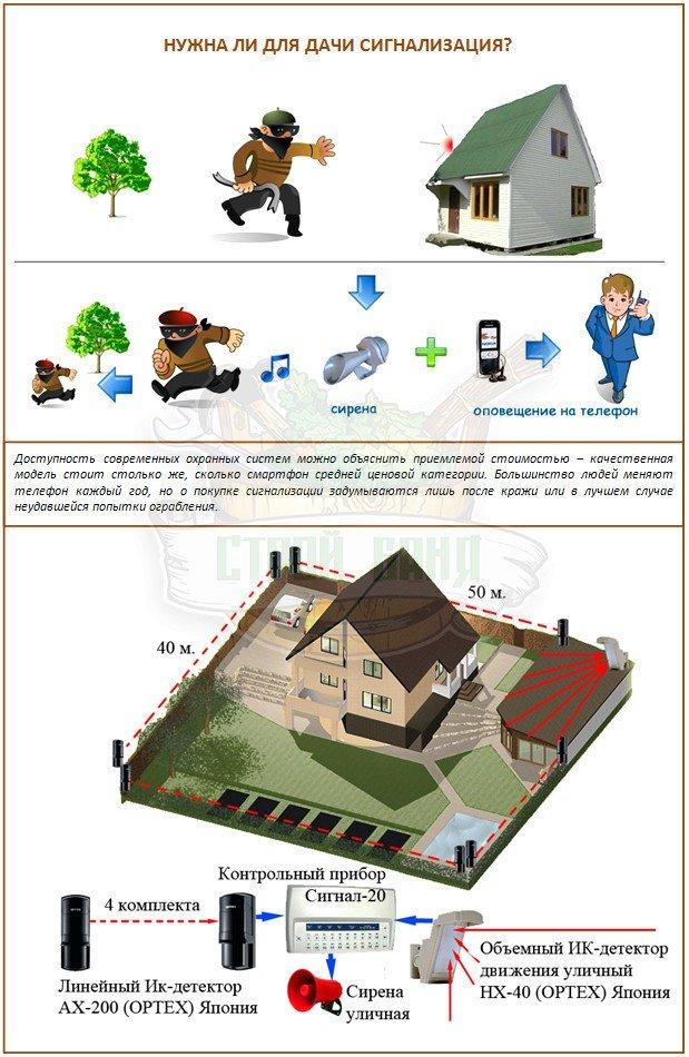 Сигнализация для дачного дома своими руками 3